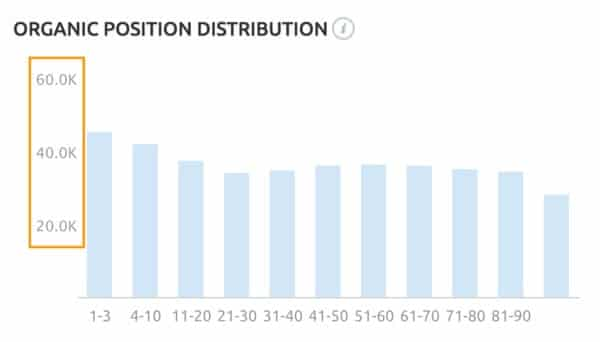 Which metric does the Y axis reflect on the Organic Position Distribution widget in Domain Overview?