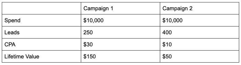 Based on the data below which is the most effective advertising campaign 2