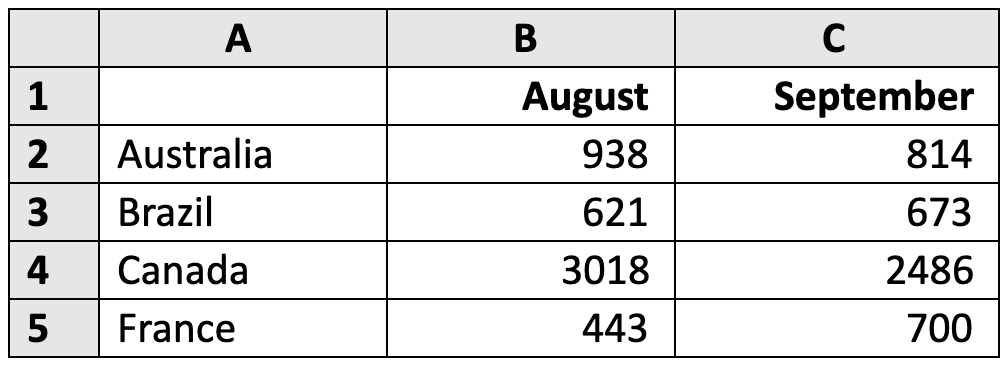 To select data for a chart to display the data for August and September for the countries listed, the following is recommended