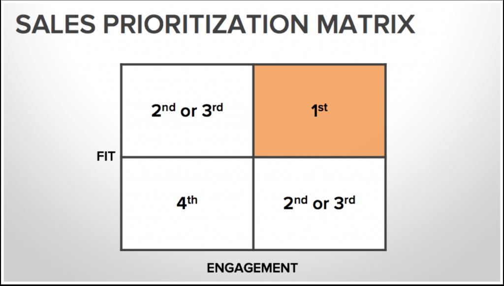 sales prioritization matrix